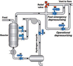 Example of a depressurising system for a hydroprocessing reactor.