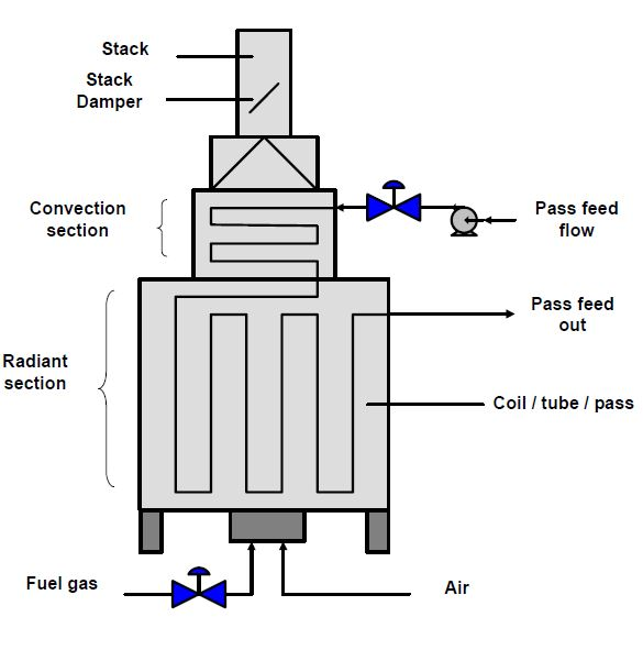 Figure 1. Typical fired heater design.