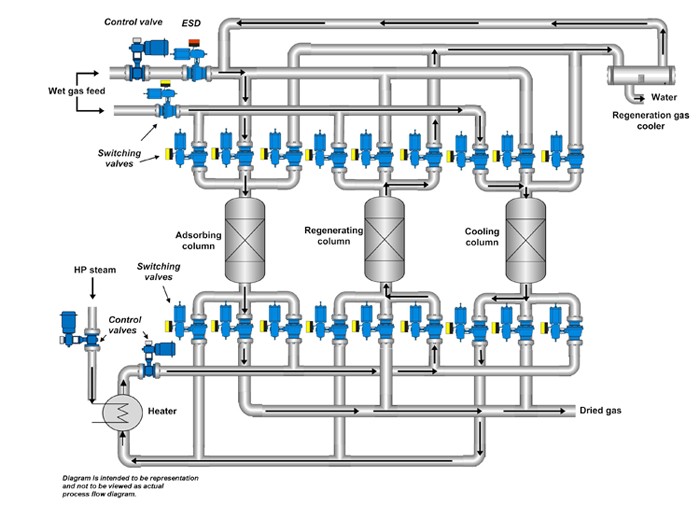 Molecular sieving valve diagram