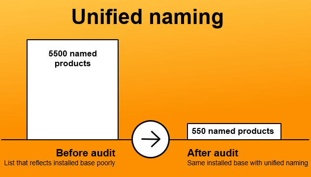 Unified naming