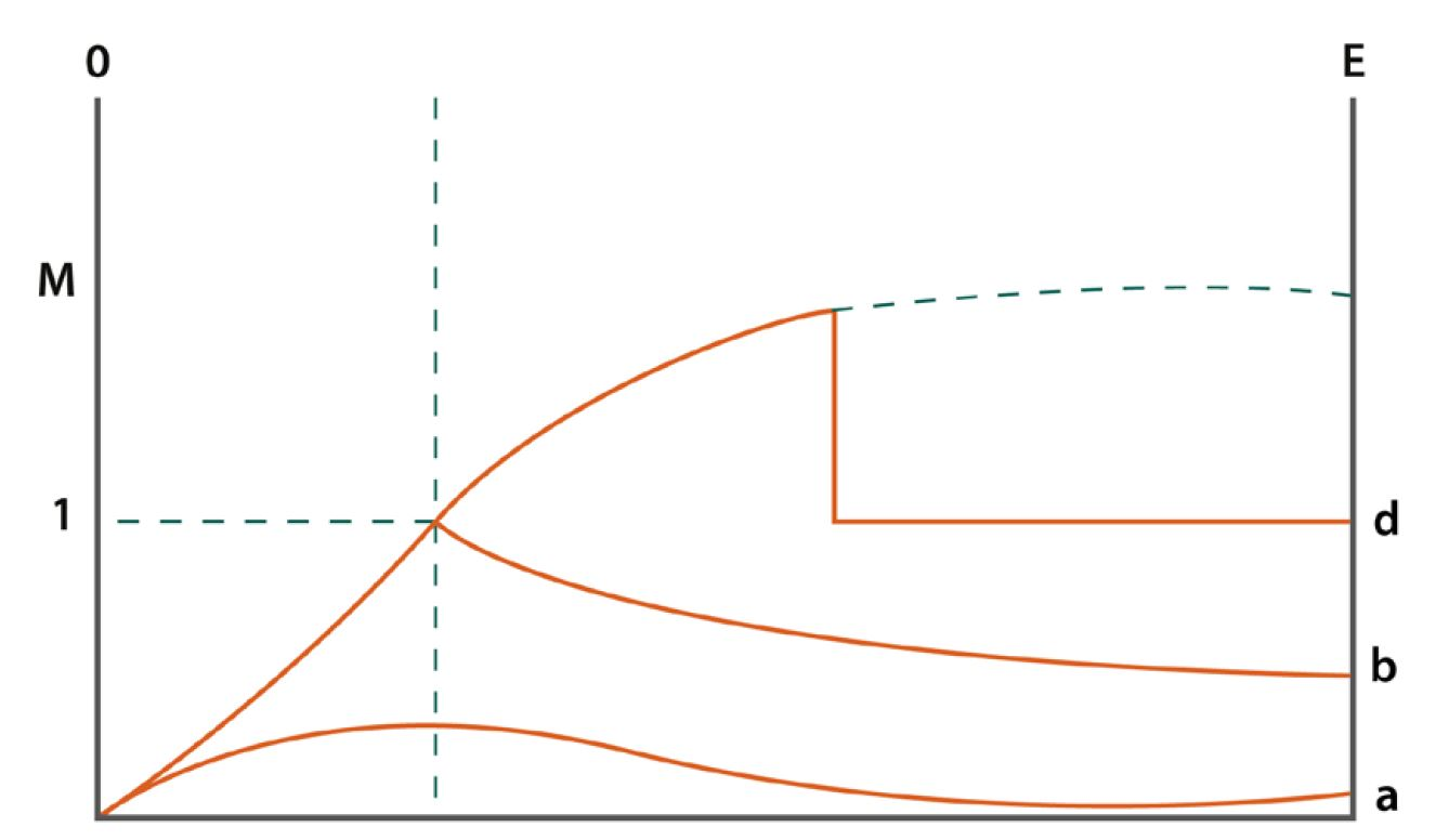Figure 2. Velocity changes as a gas flows through a venturi.