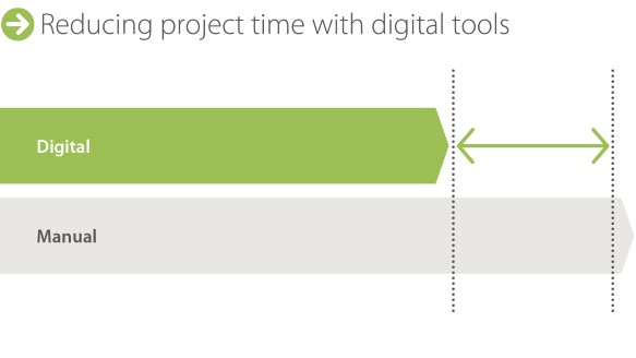 Digitalization can help reduce engineering and project times by weeks