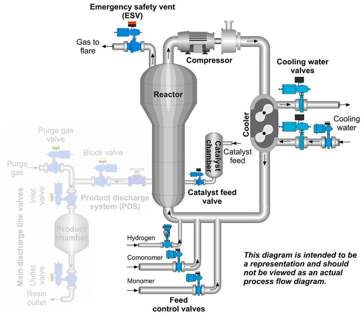Fluidized Bed Polymerization Reactor Cycle Gas System Neles