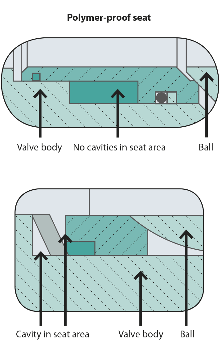Figure 2. Closed- and open-seat design.